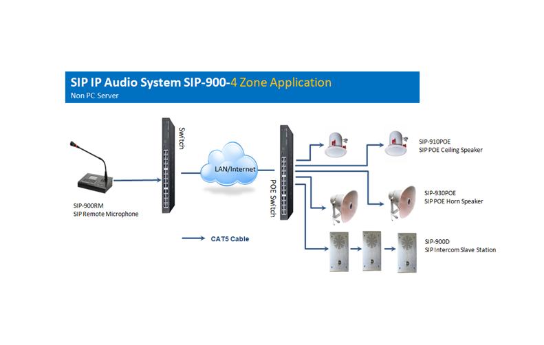 SIP IP Audio System SIP-900, SIP-910POE, SIP-930POE SIP-900D SIP-900RM SIP-900PM SIP-900NA
